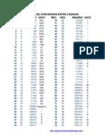 Tabla=Decimal Hexadecimal Binario(255)