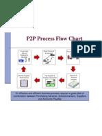 p2p Process Flow Chart
