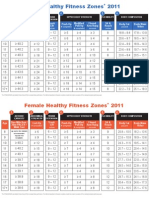 Healthy Fitness Zones