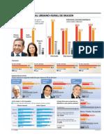 La Republic a 20110501 Encuesta Imasen Urbano Rural_Elecciones Peru