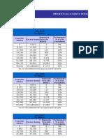 Tablas de Cálculo de Impuesto a la Renta