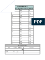 Standard Prefixes