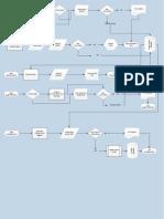 Vendor System Flow