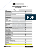 AIEEE 2011 Weightage Analysis
