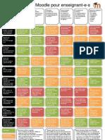 Moodle / Guide des outils pour enseignants