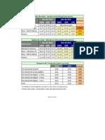 ajudas de custo 2011