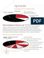 The 2011 PROSALES 100 Facts & Figures