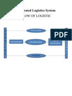 Integrated Logistics System