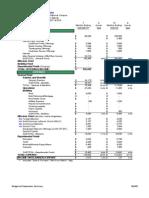 Budget Presentation Summary