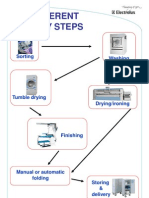 The Different Laundry Steps
