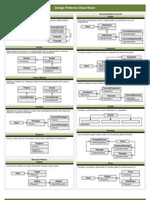 Design Pattern Cheatsheet Software Engineering Computing