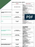 Acervo ICAP Contatos Dos is Dos Pontos de Cultura Potiguar Edital RN FJA MINC