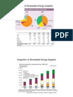 35465_Integration of Renewable Energy Suppli