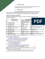 Личные местоимения Italiano Грамматика и упражнения