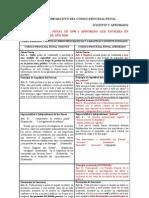 Cuadro comparativo Codigo Procesal Penal derogado y Códifo Procesal Penal Vigente 2011  El Salvador