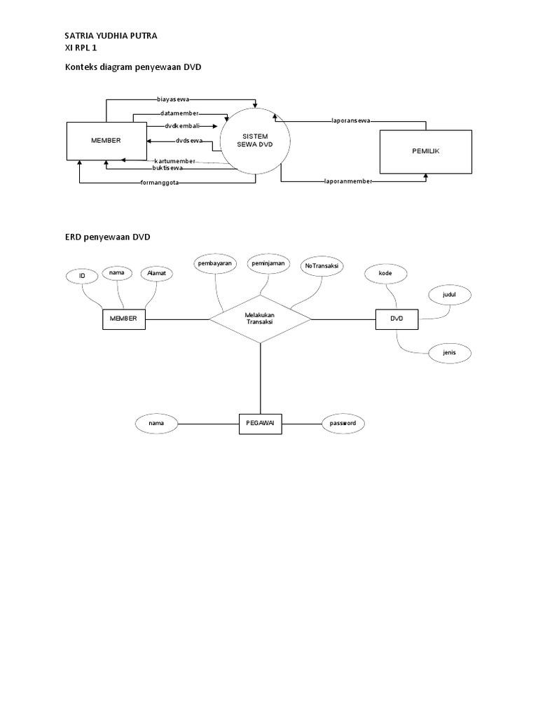 Konteks diagram penyewaan dvd 1536982188v1 ccuart Image collections
