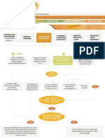 IPR Flowchart for Copyright Clearance (for educators)