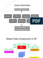 SAP APO - Master Data