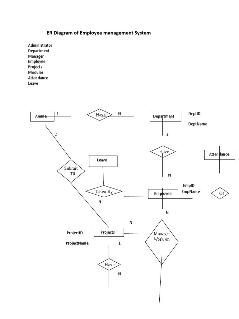 Er Diagram Of Employee Management System