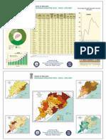 Data Sheet Orissa Provisional