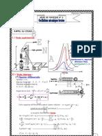 PH6 (Oscillations mécaniques forcées)