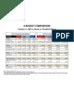 A Budget Comparison