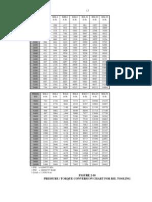 Rsl Pressure Torque Table | Pressure | Physical Quantities