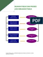 Proses Kebijakan Publik Dan Proses Analisis Kebijakan Publik