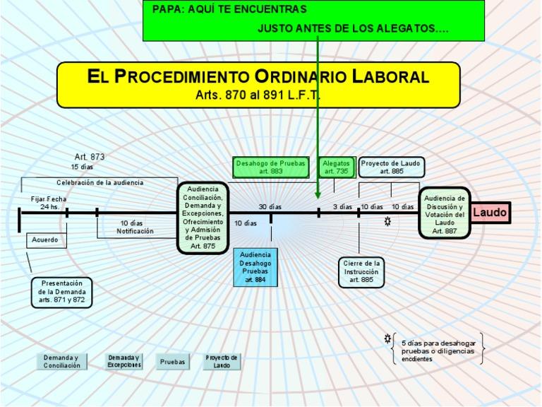 Esquema procedimiento ordinario laboral ccuart Choice Image