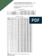 Tabla de Aatm a53 y Astm a106