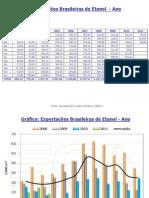 Exportações Brasileiras de Etanol - SECEX