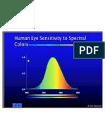 Human Eye Colour Sensitivity