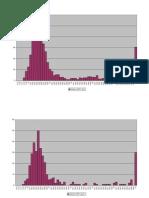 Graphs CDF Le Mans 2011