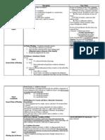 Civ Pro Rules Chart-1