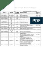Tabela Aço Carbono e Inox fundidos