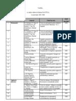 Cartile Editate in Perioada 2002-2008