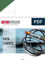 OneSteel Data Charts_Final
