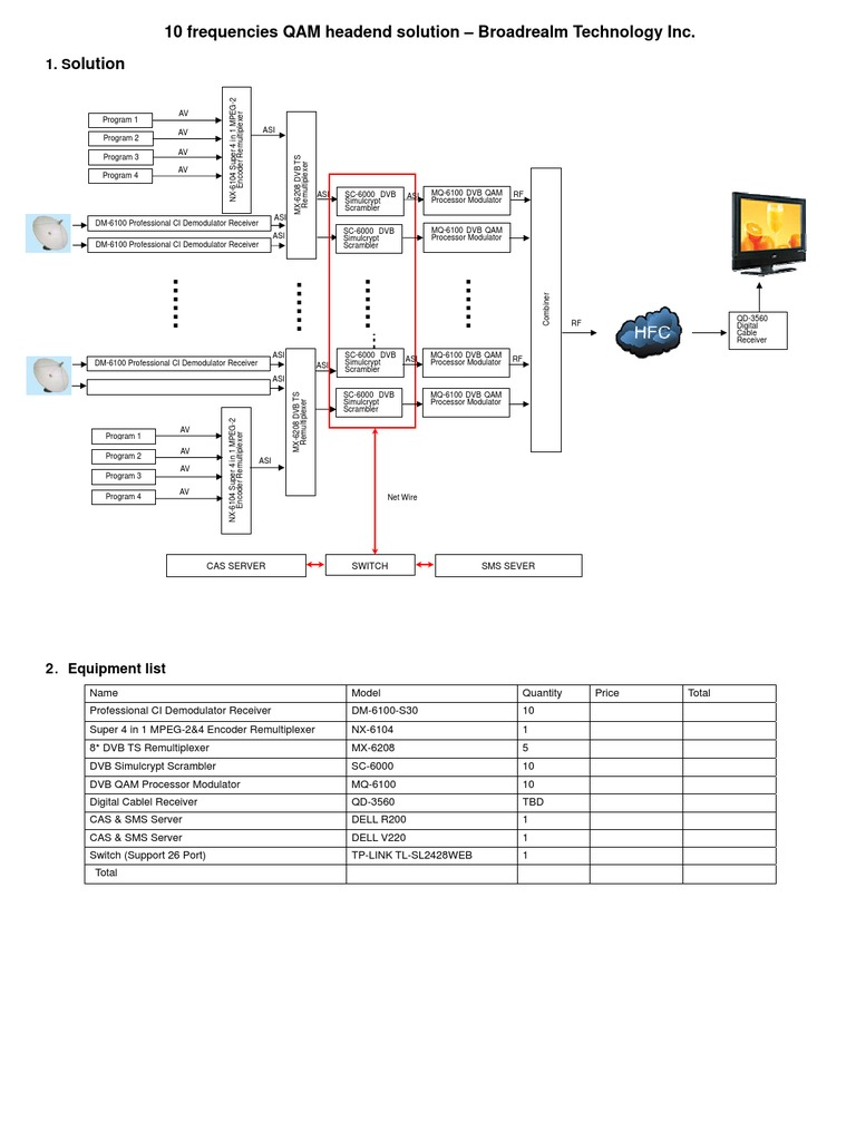 10 Frequencies QAM Headend Solution | Modulation | Cable