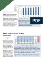 Asean Trade Share Graph