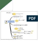 Processo Desenvolvimento de Software Situação Atual