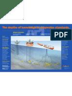 API Deepwater Standards Poster