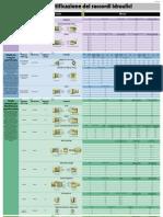 identificazione filettature