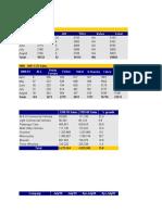 Vehicle Sales Figures