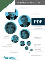 Observatorio Acceso Clima Mediático Elecciones 2011. Infografia Popularidad Candidatos