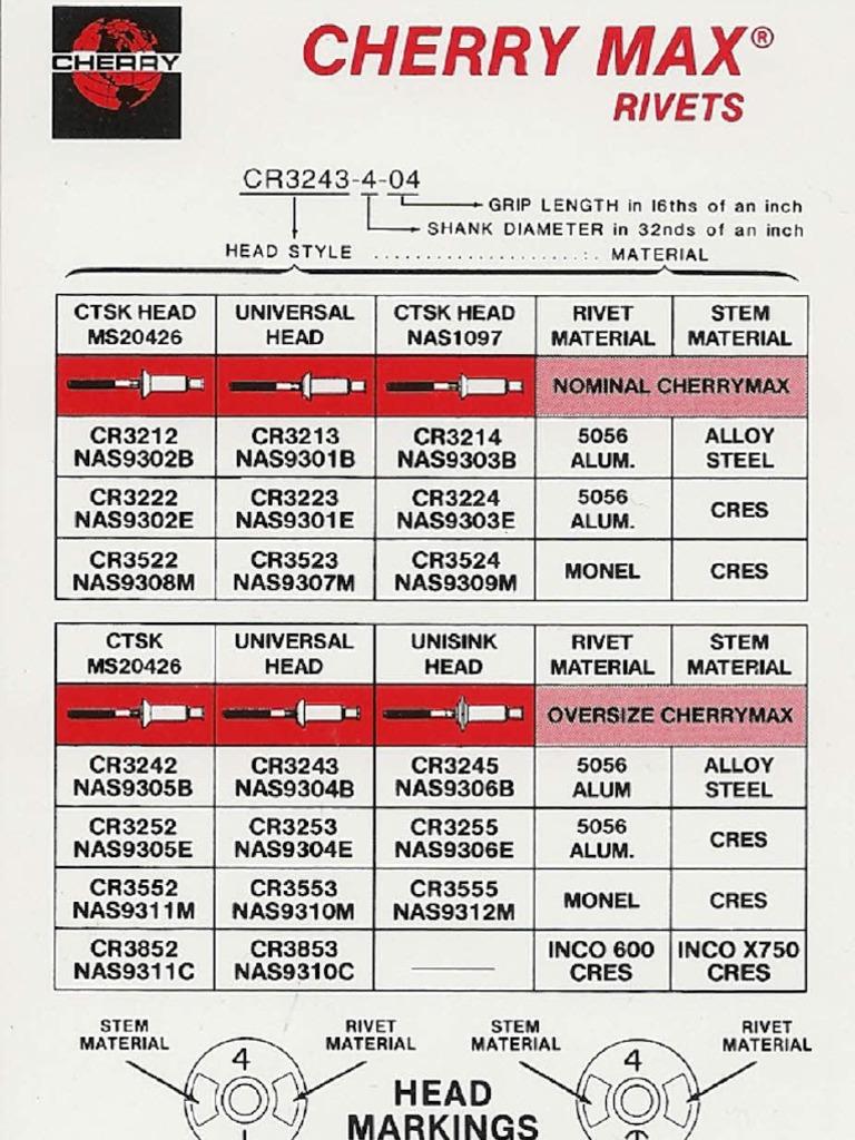Cherry Max Chart