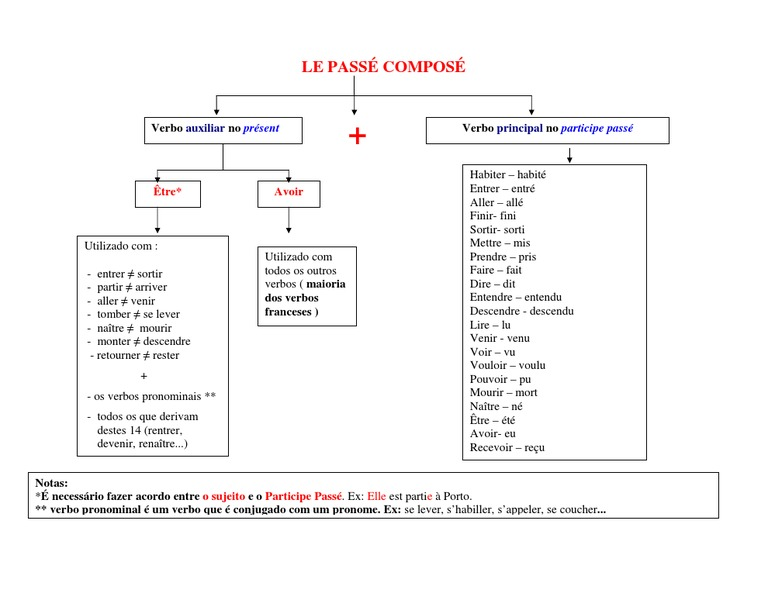 Esquema Passe Compose Conjugaison Semantique
