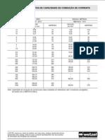 Tabela de corrente eletrica por cabo