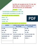 ENCUESTA UNIDAD ORGANIZACIÓN POLÍTICA DE LAS SOCIEDADES RESULTADOS