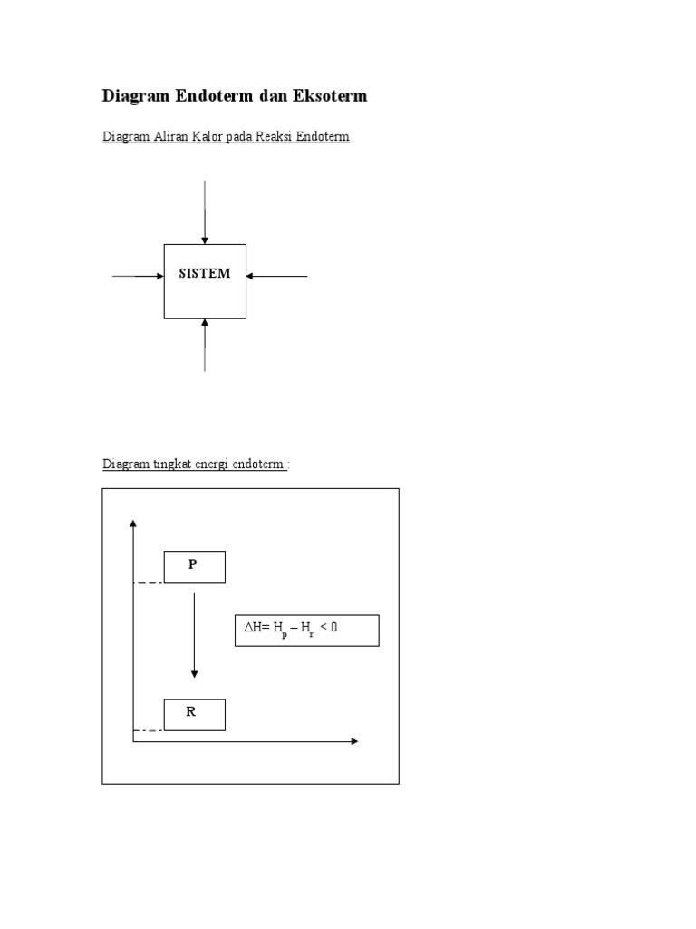 Diagram endoterm dan eksoterm ccuart Choice Image