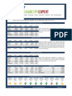 Share Tips Expert Commodity Report 04042011